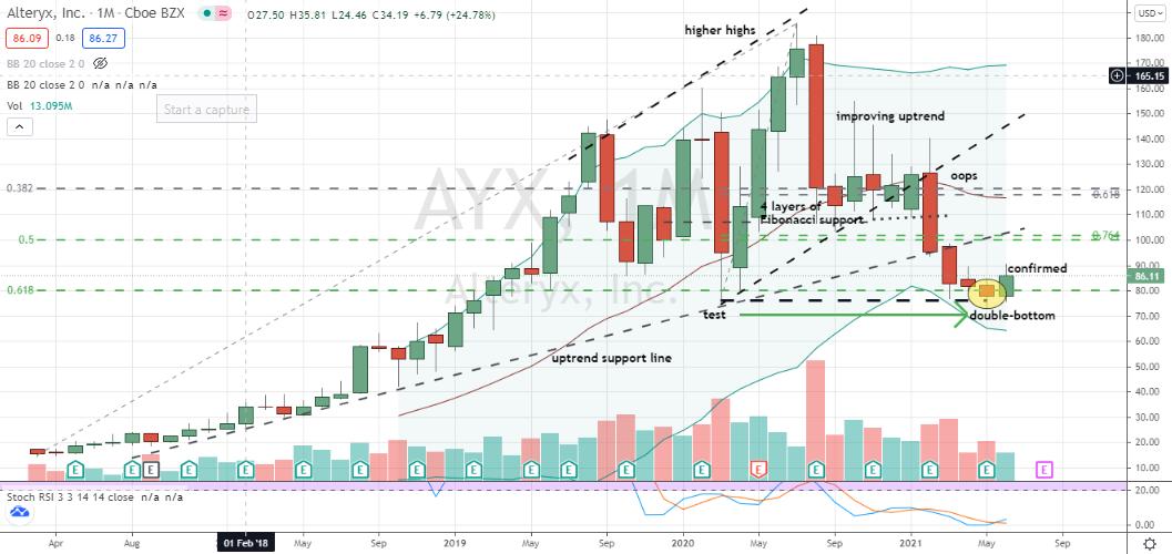 Alteryx (AYX) monthly double-bottom confirmed