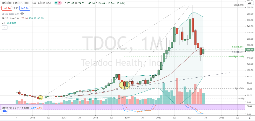 Teladoc (TDOC) monthly bottoming confirmed with hammer candlestick