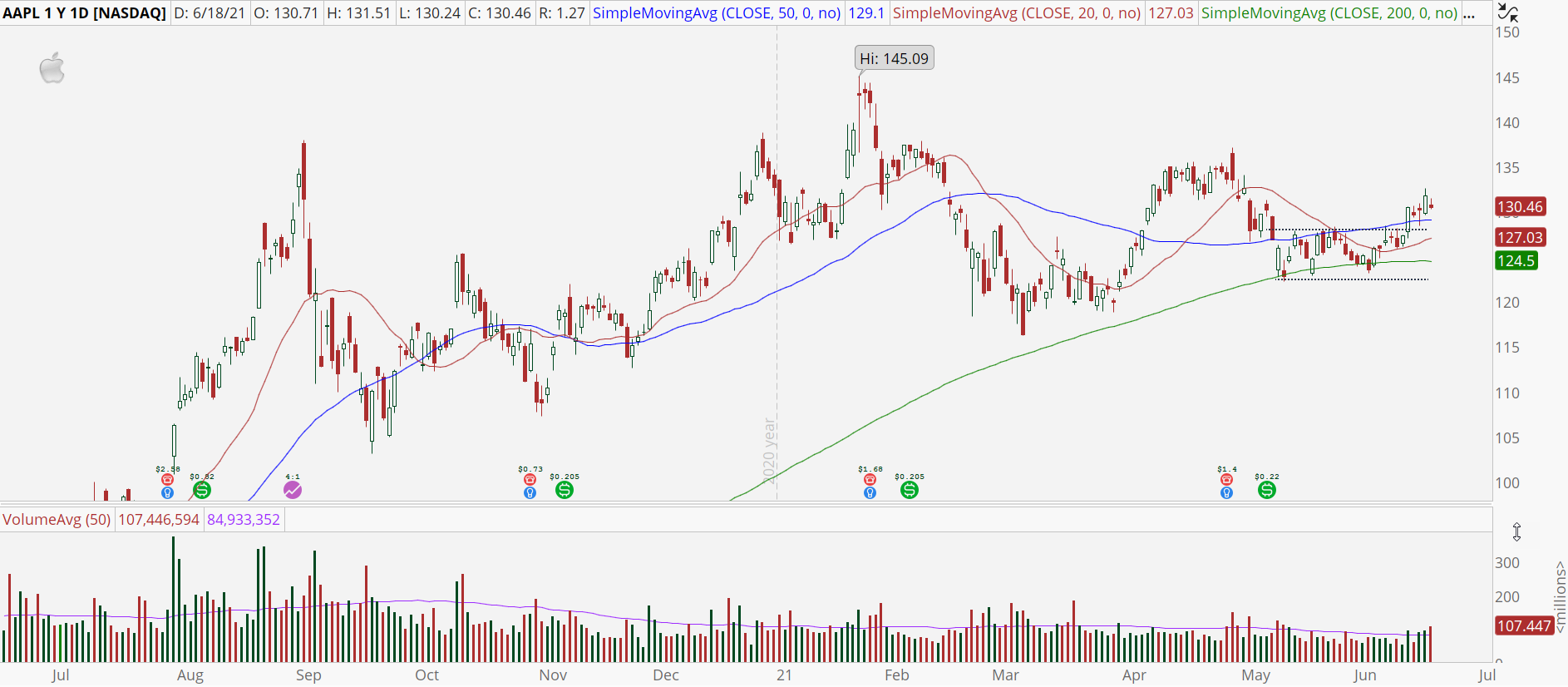 Apple (AAPL) stock chart with upside breakout