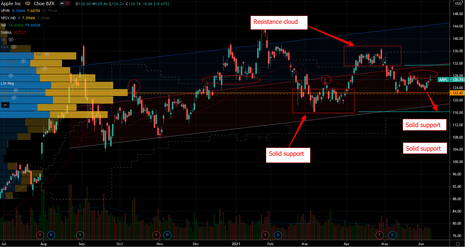 Apple (AAPL) Stock Chart Showing Set Range