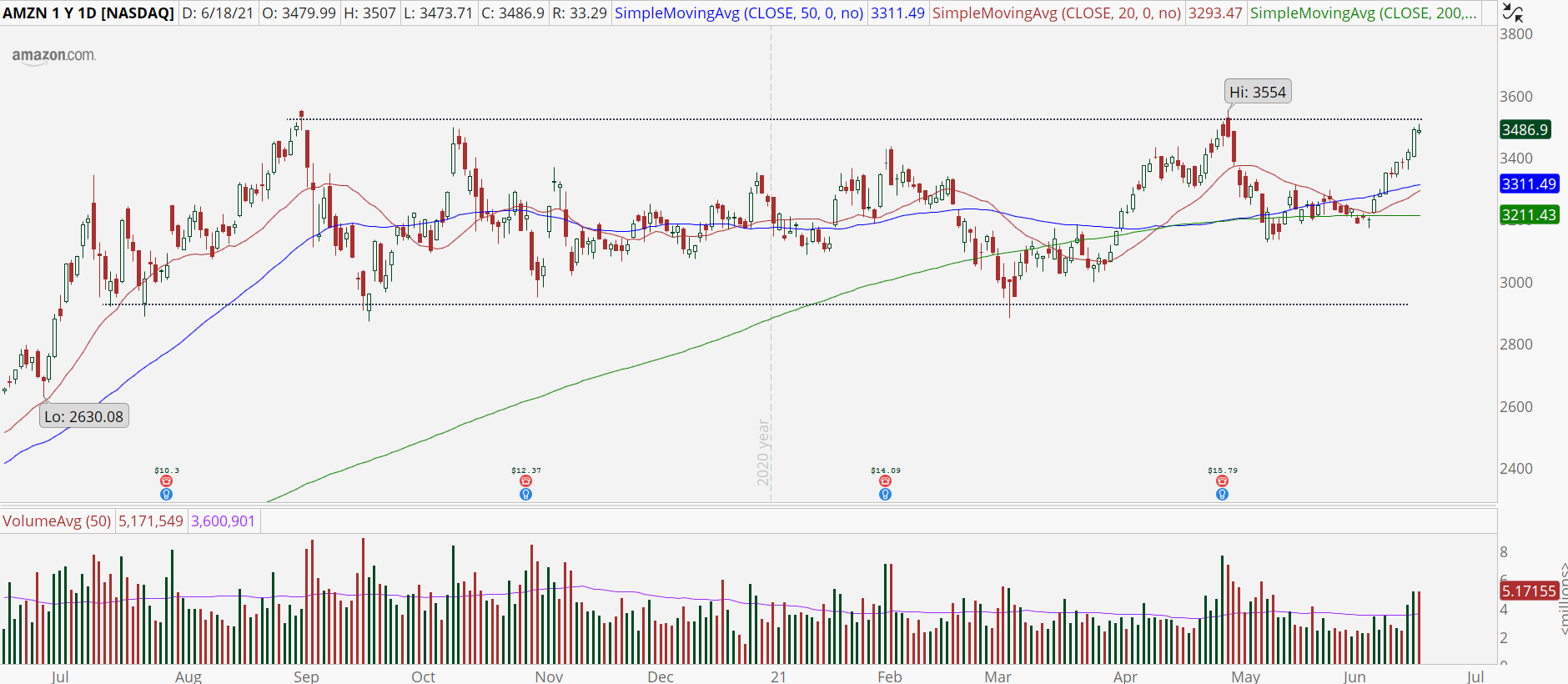 Amazon (AMZN) stock chart with imminent breakout