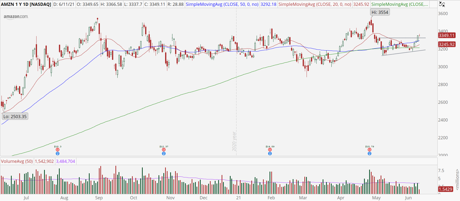 Amazon (AMZN) stock chart with bullish breakout