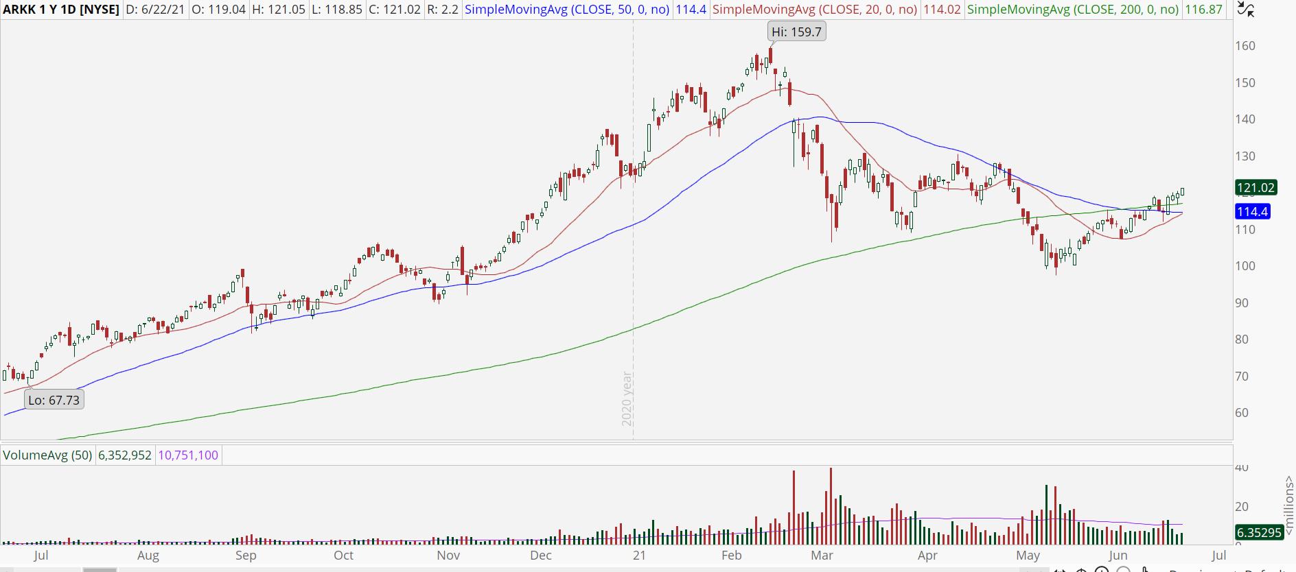 Ark Innovation ETF (ARKK) chart with bullish reversal