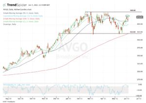 Top stock trades for AVGO
