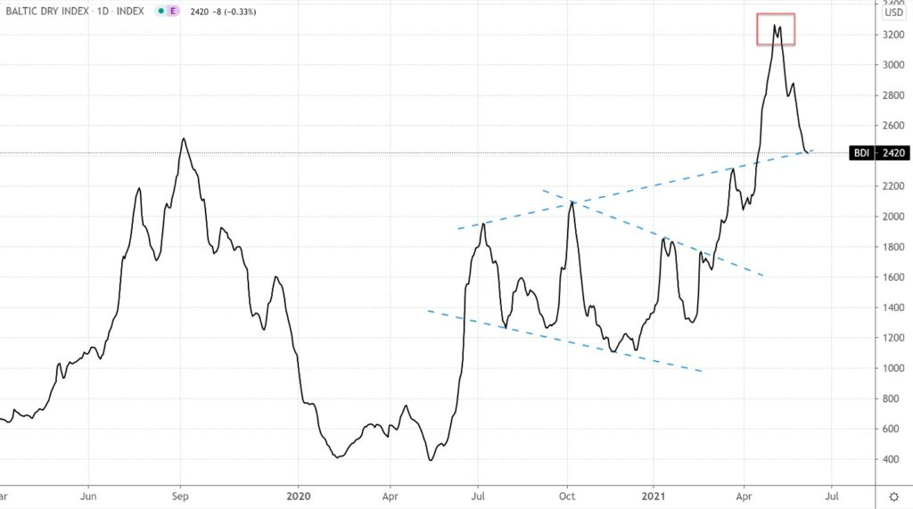 Daily Chart of the Baltic Dry Index (BDI) From March 2019 to June 2021.