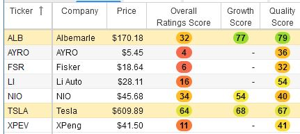 ALB, AYRO, FSR, LI, NIO, TSLA and XPEV listed with overall rating scores