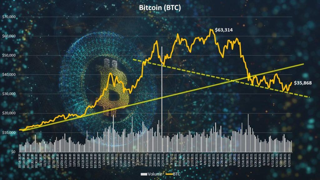 Bitcoin (BTC) technical chart