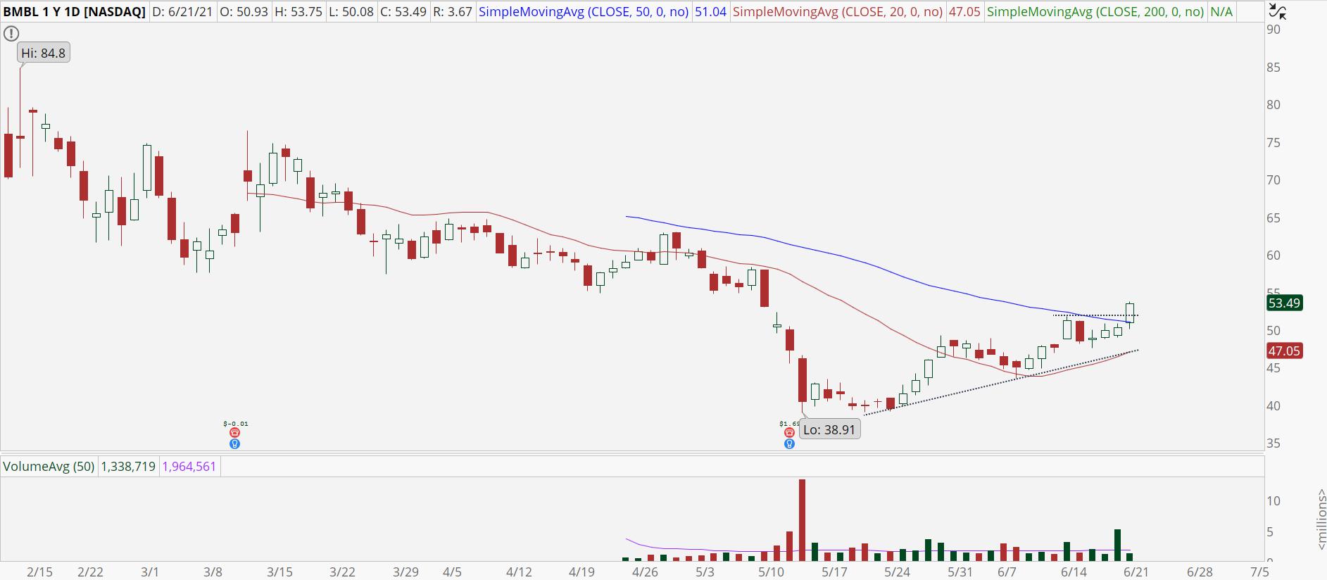 Bumble (BMBL) stock chart with bullish breakout