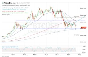 Top stock trades for Bitcoin
