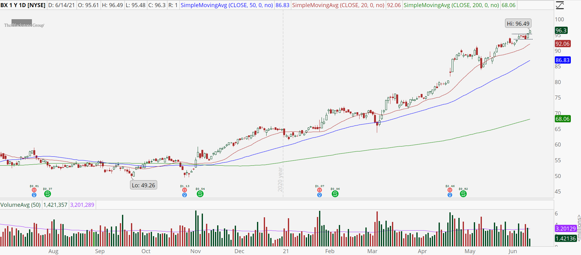 Blackstone Group (BX) stock chart with robust uptrend.
