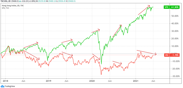 A chart showing the performance of the Hang Seng exchange against the S&P 500 between 2018 and 2021