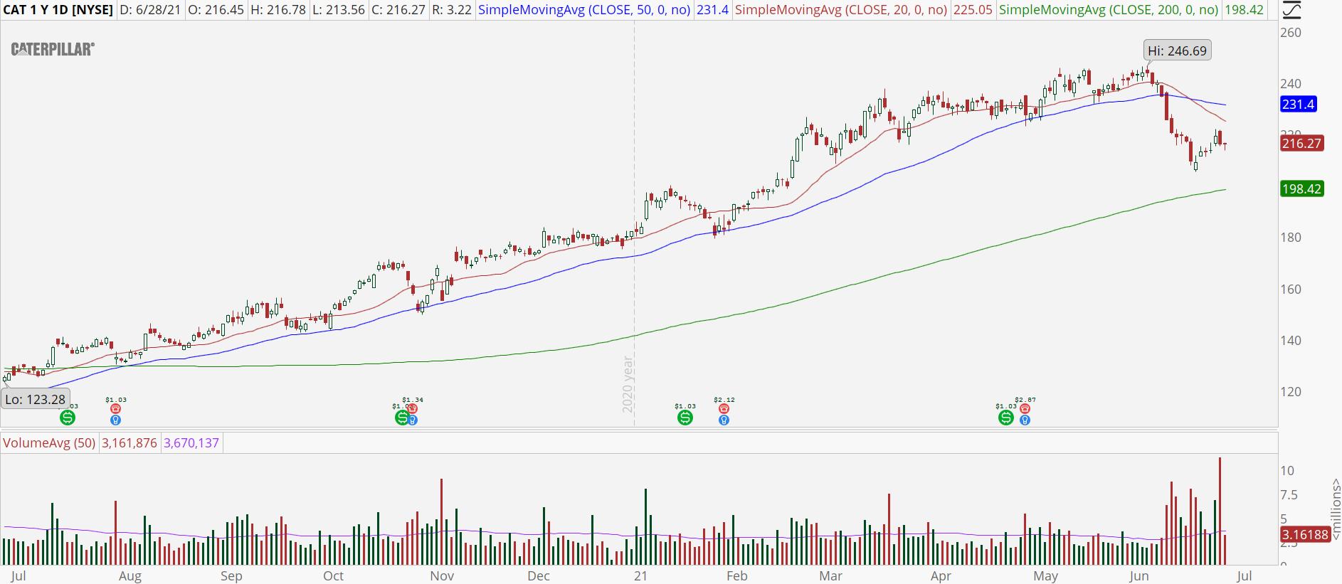 Caterpillar (CAT) stock chart with bear retracement