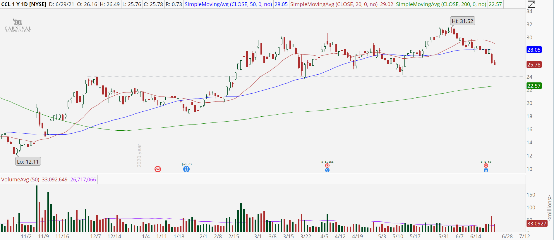 Carnival (CCL) stock chart with major support at $24