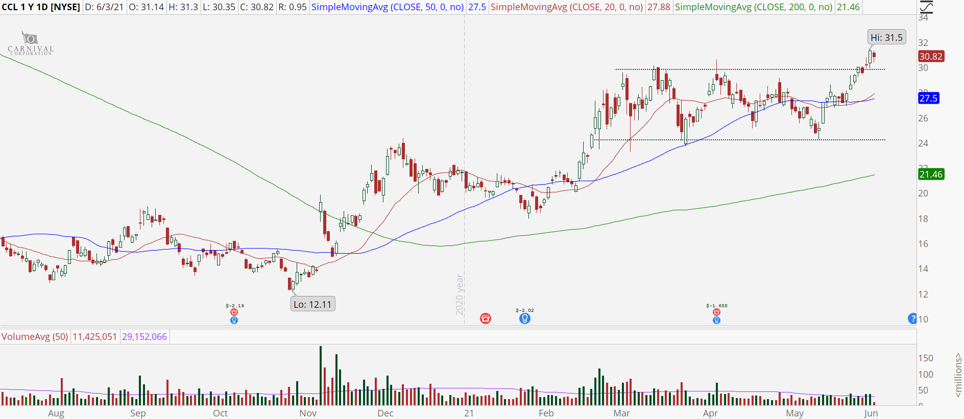 Carnival Cruise (CCL) daily chart with bullish breakout.
