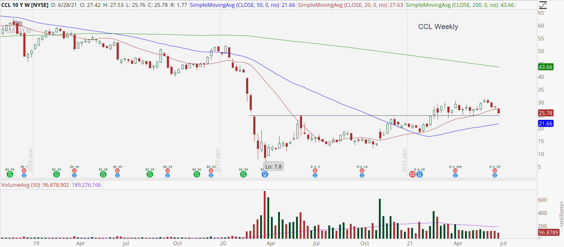 Carnival (CCL) weekly stock chart with $24 support