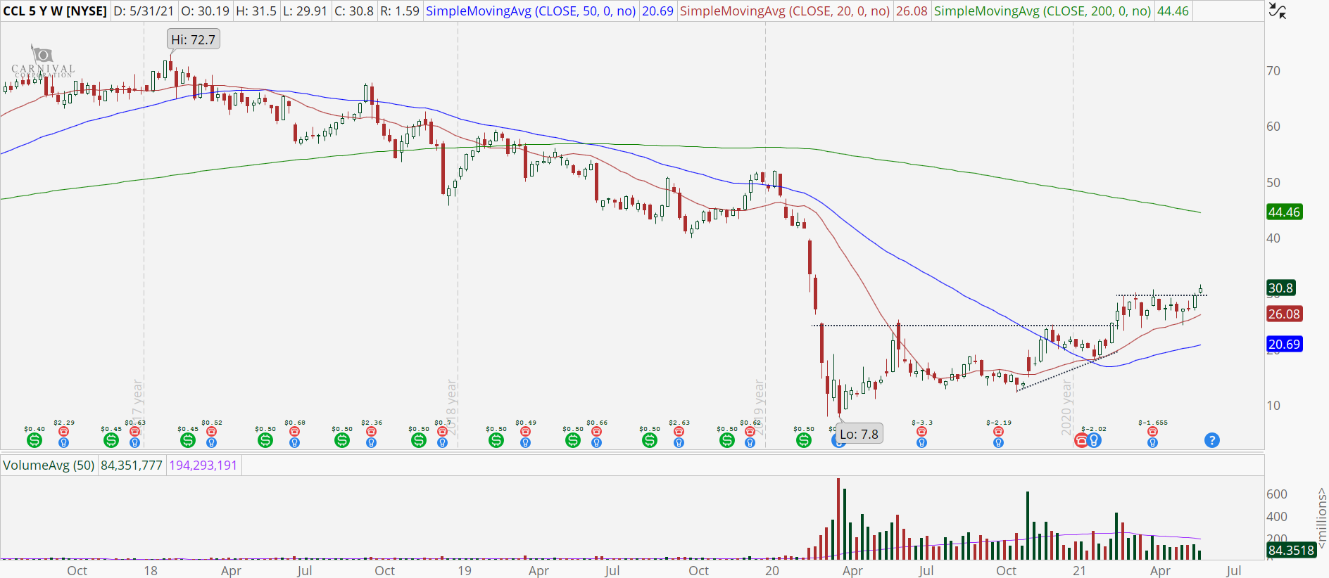 Carnival (CCL) weekly stock chart with bullish breakout.