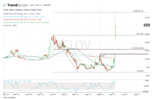 Top stock trades for CLOV