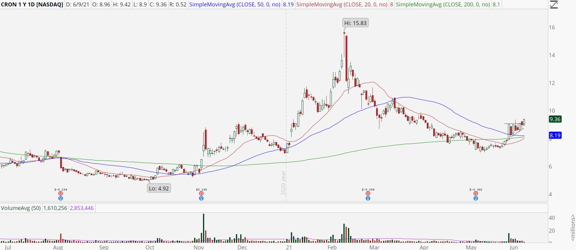 Cronos Group (CRON) stock chart with bullish breakout