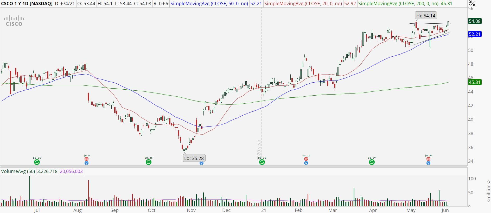 Cisco (CSCO) stock chart with bullish breakout pattern.