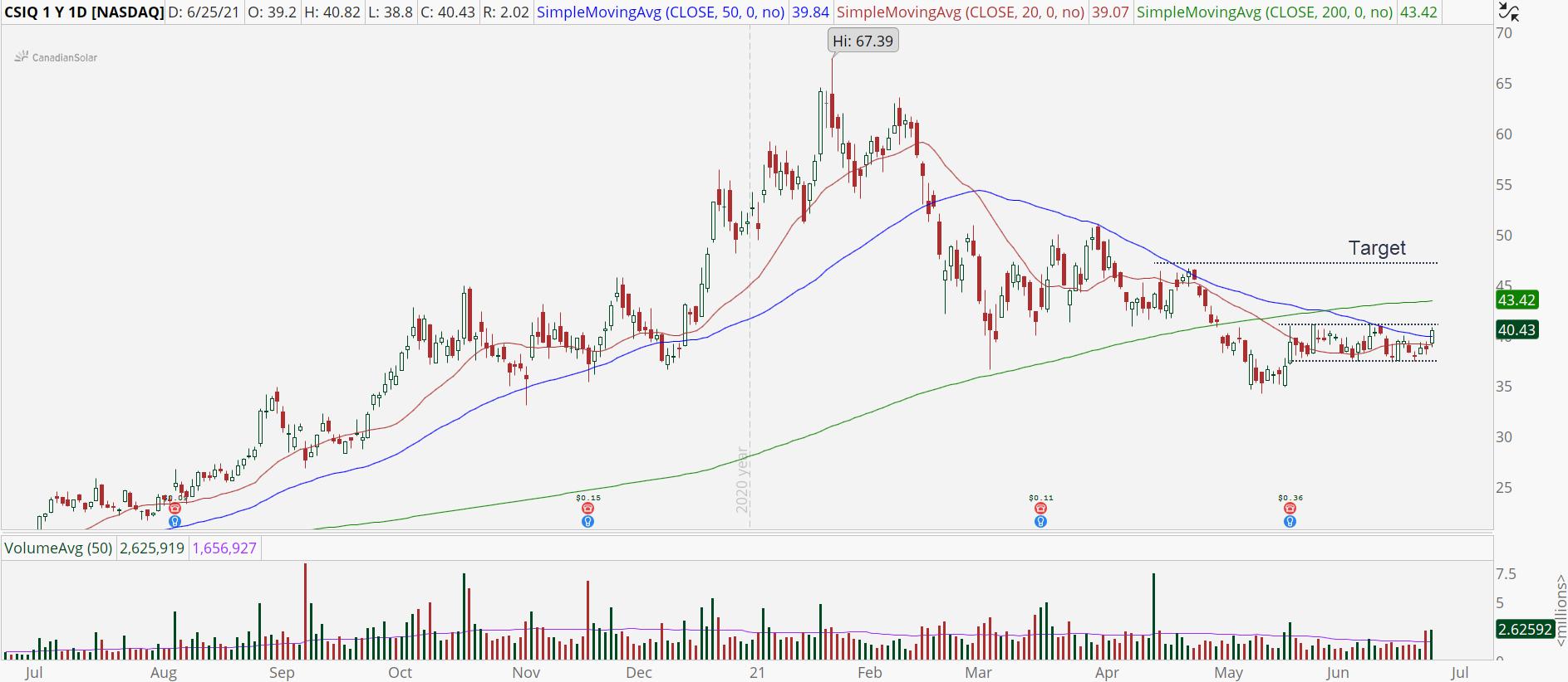 Canadian Solar (CSIQ) stock with bullish breakout pattern.