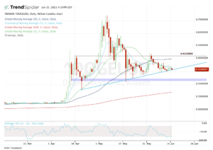 Hollow candles chart showing the value of Dogecoin from early March 2021 to the present along with several moving average lines