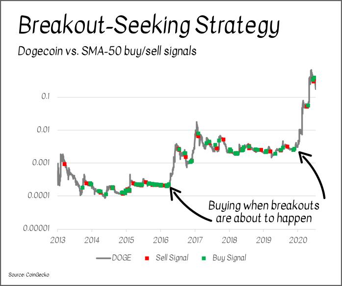 doge breakout seeking