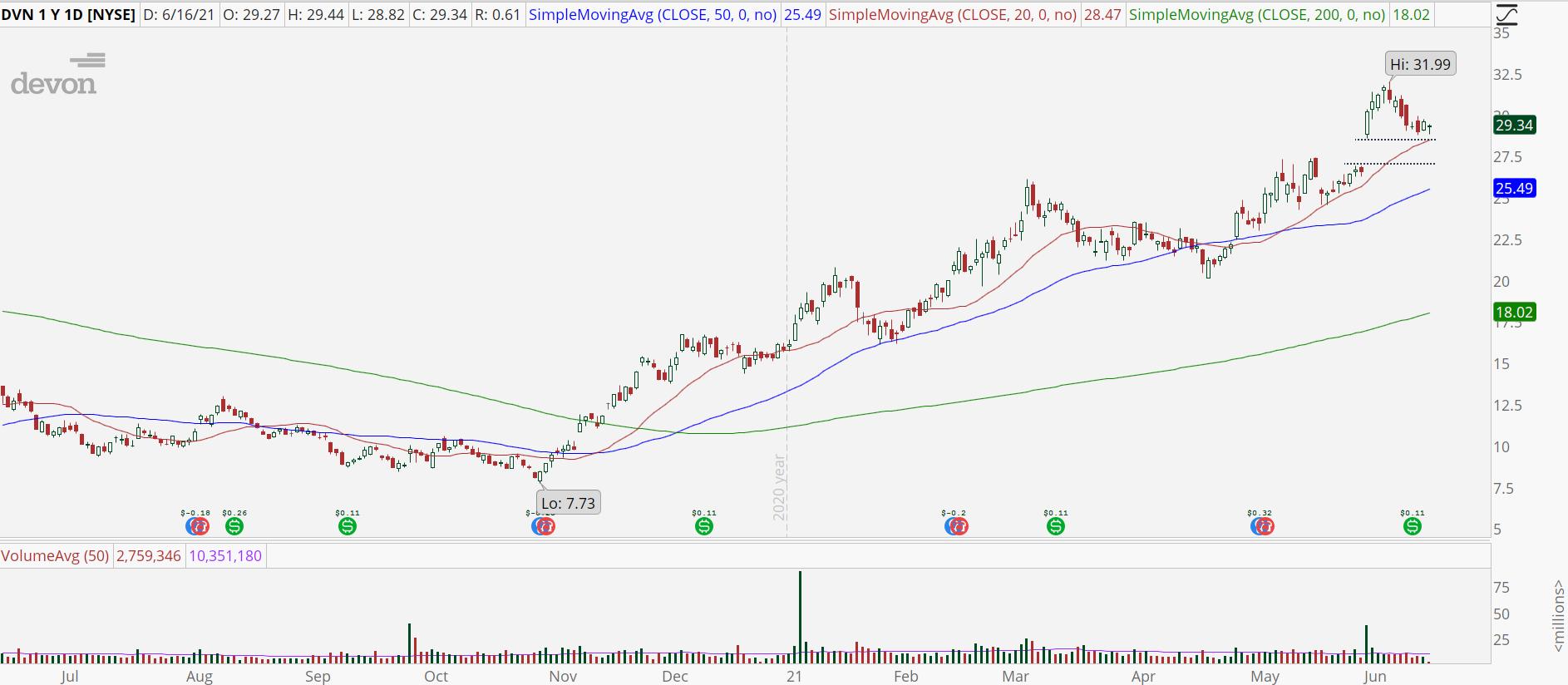 Devon Energy (DVN) stock chart with bull retracement pattern