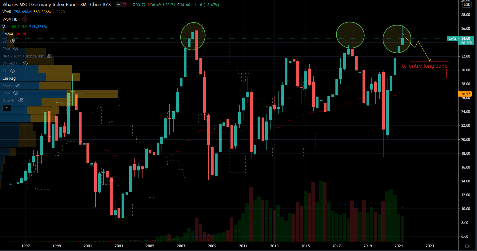 Stocks to Sell: iShares MSCI Germany ETF (EWG) Stock Chart Showing Potential Triple Top