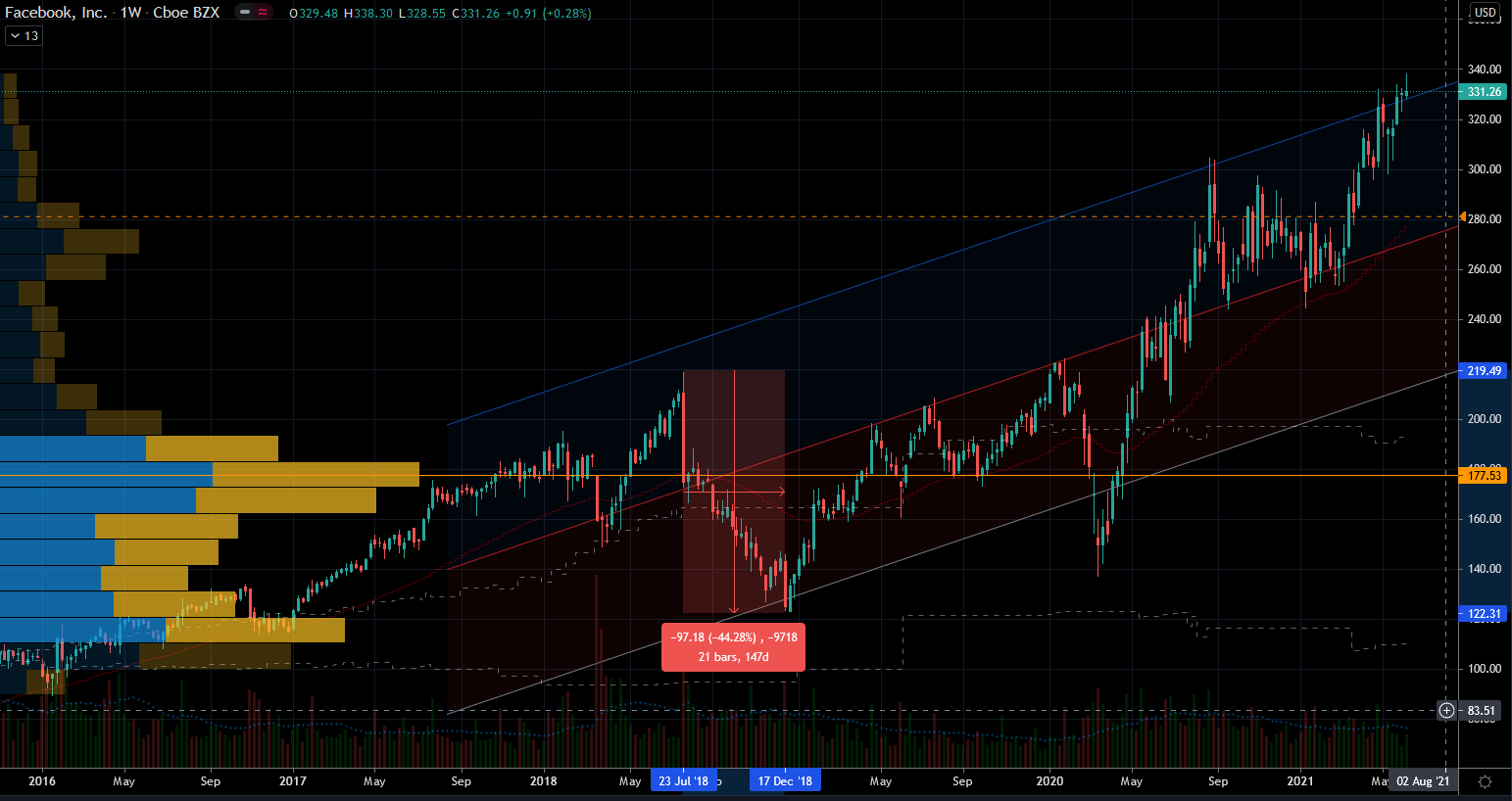 Social Media stocks: Facebook (FB) Stock Chart Showing Potentially Better Entry Points
