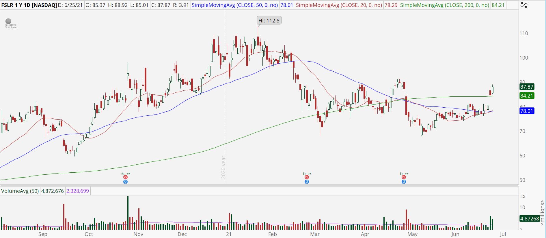 First Solar (FSLR) stock with bullish trend reversal