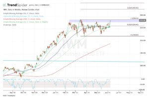 Top stock trades for IWM