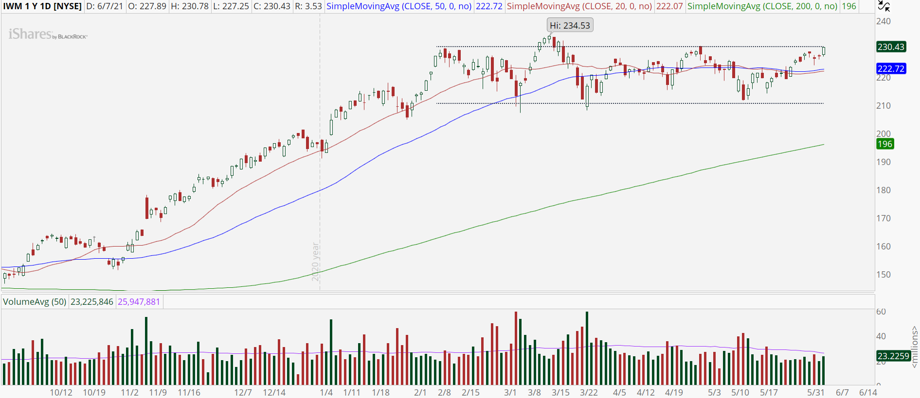 Russell 2000 ETF (IWM) with potential trading range breakout