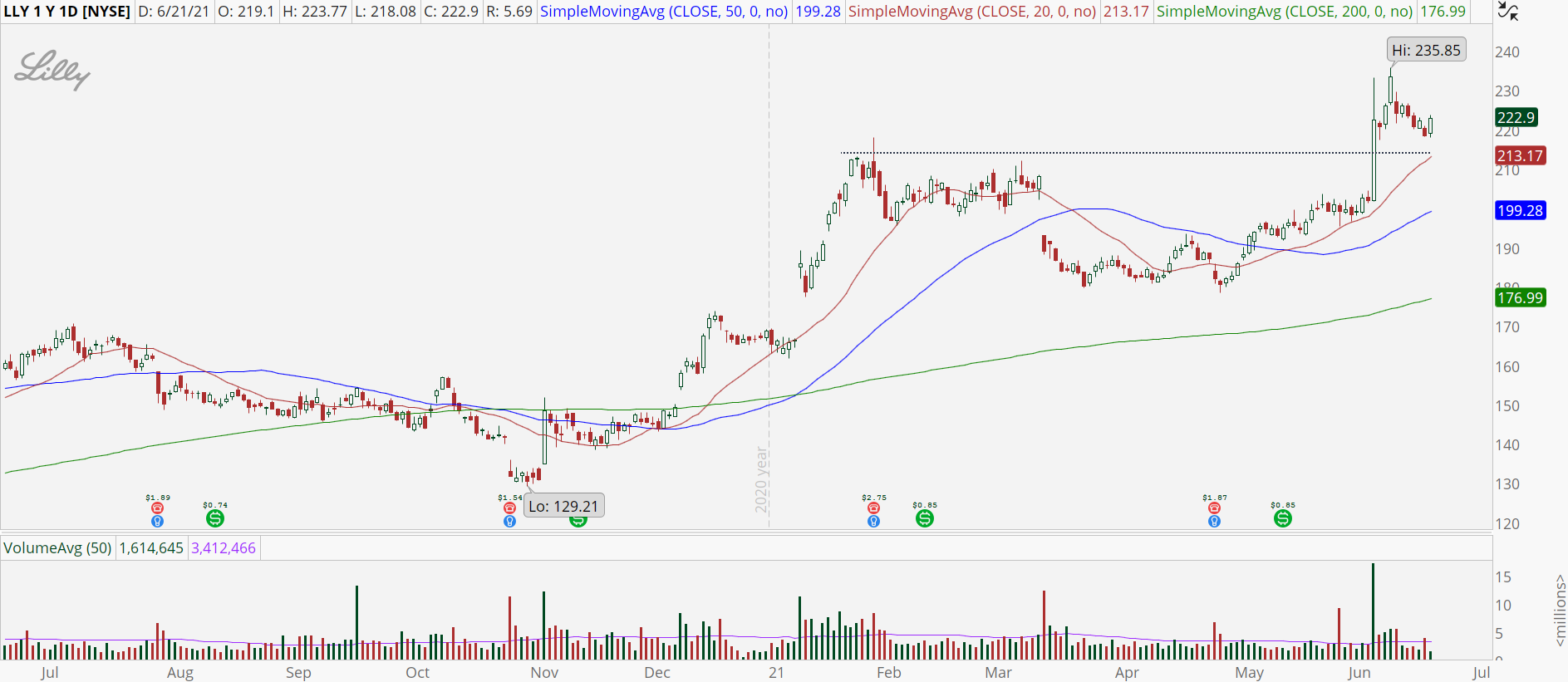 Eli Lilly (LLY) stock chart with bull retracement