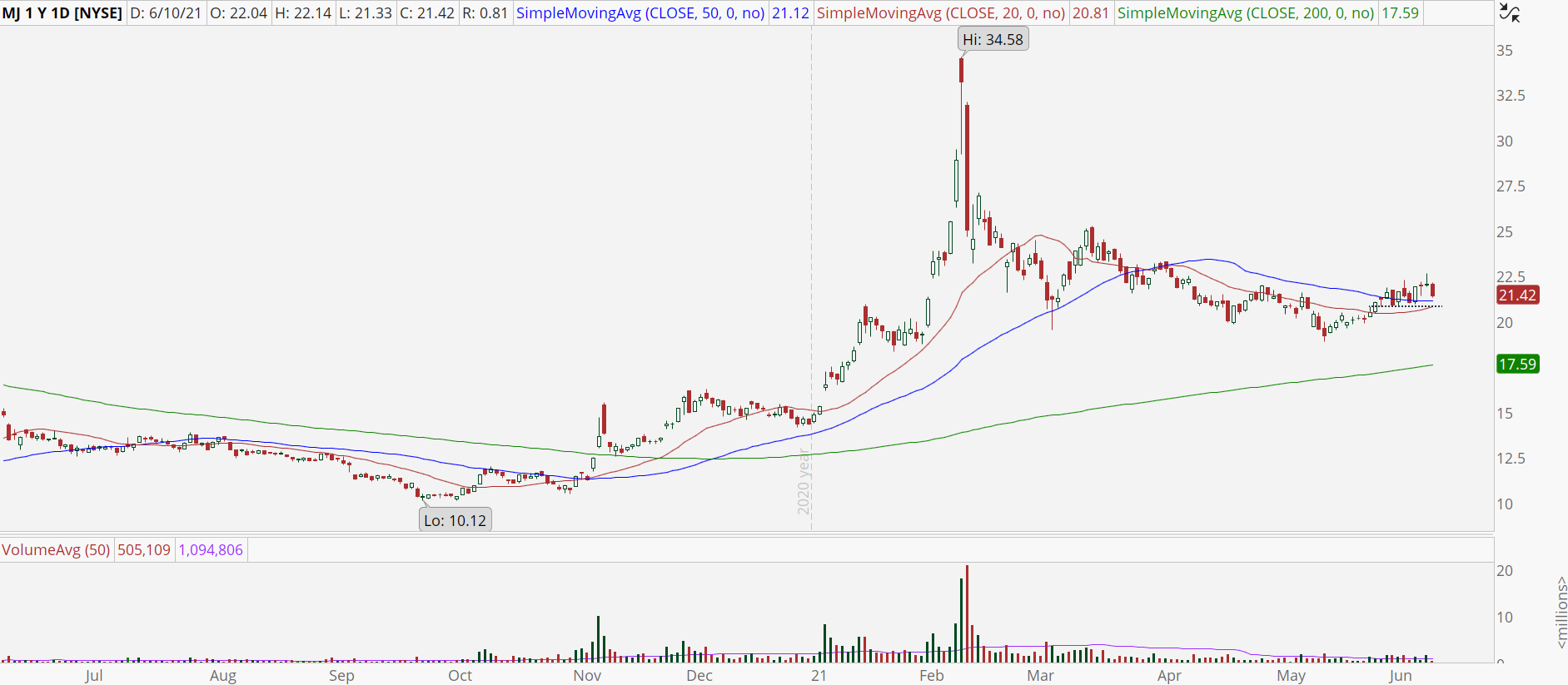 Alternative Harvest ETF (MJ) with looming support test