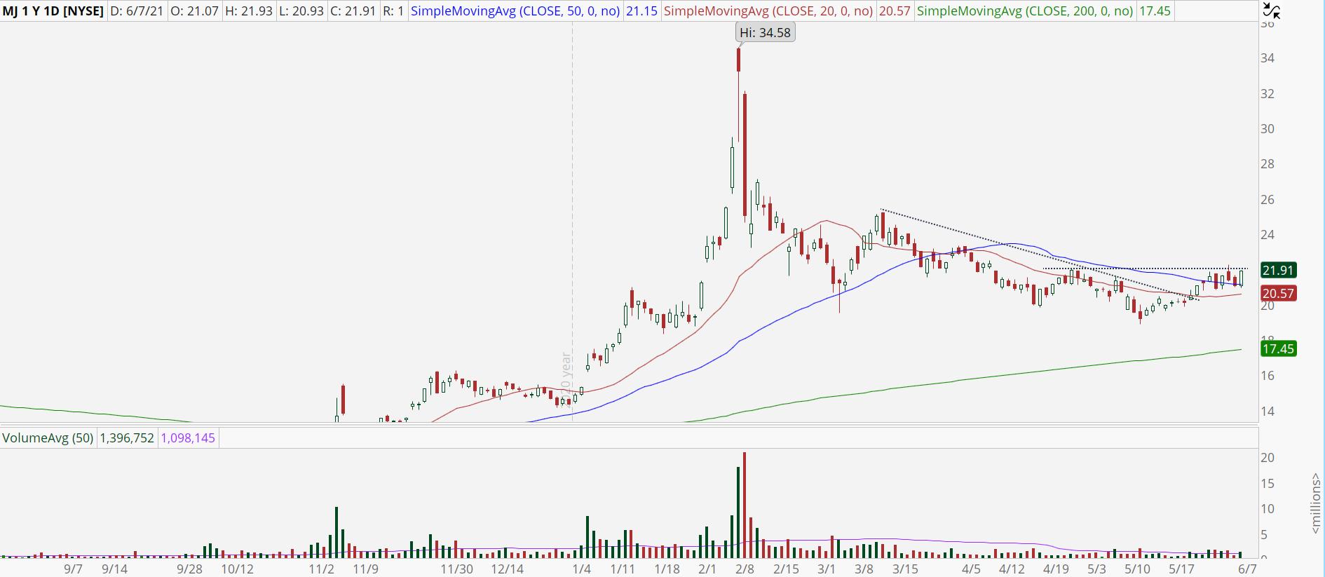 Alternative Harvest (MJ) stock chart with bullish trend reversal