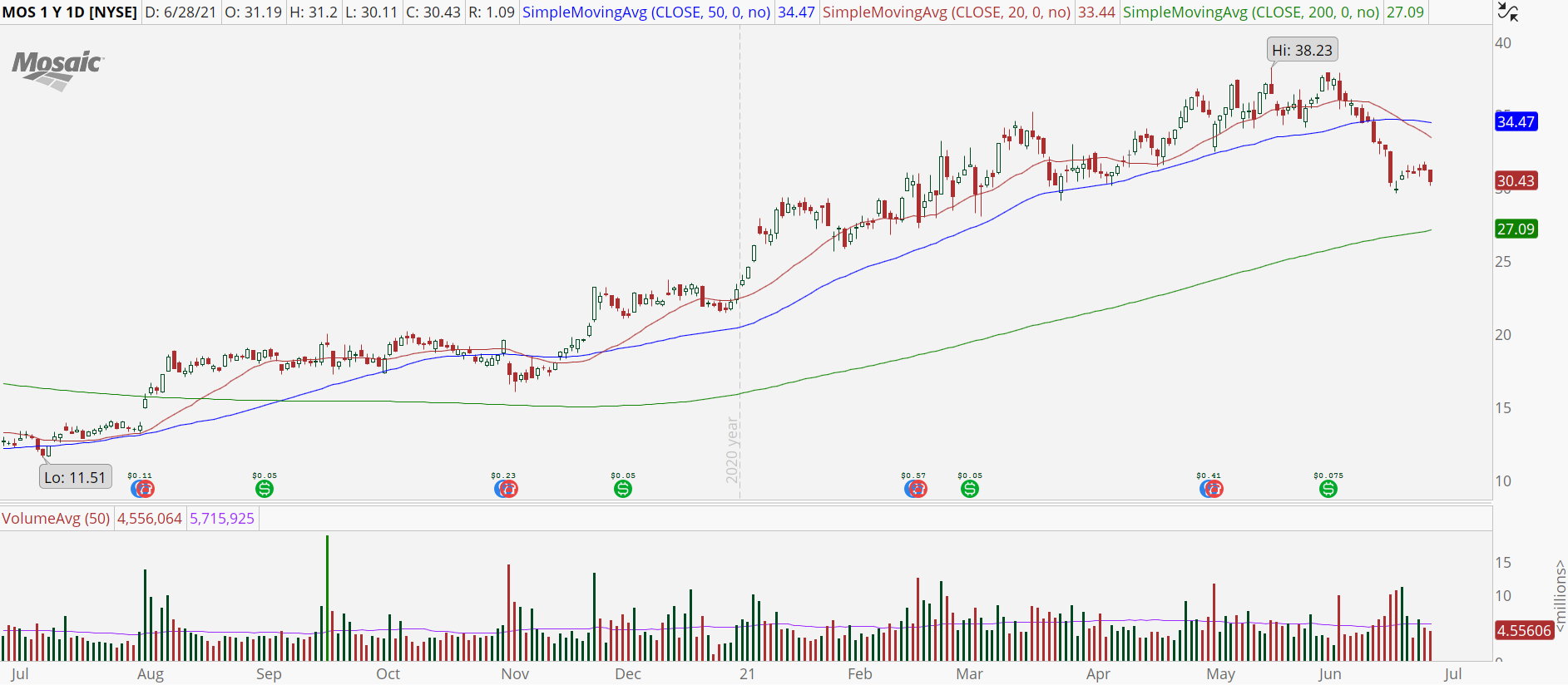 Mosaic (MOS) stock chart with bear retracement setup