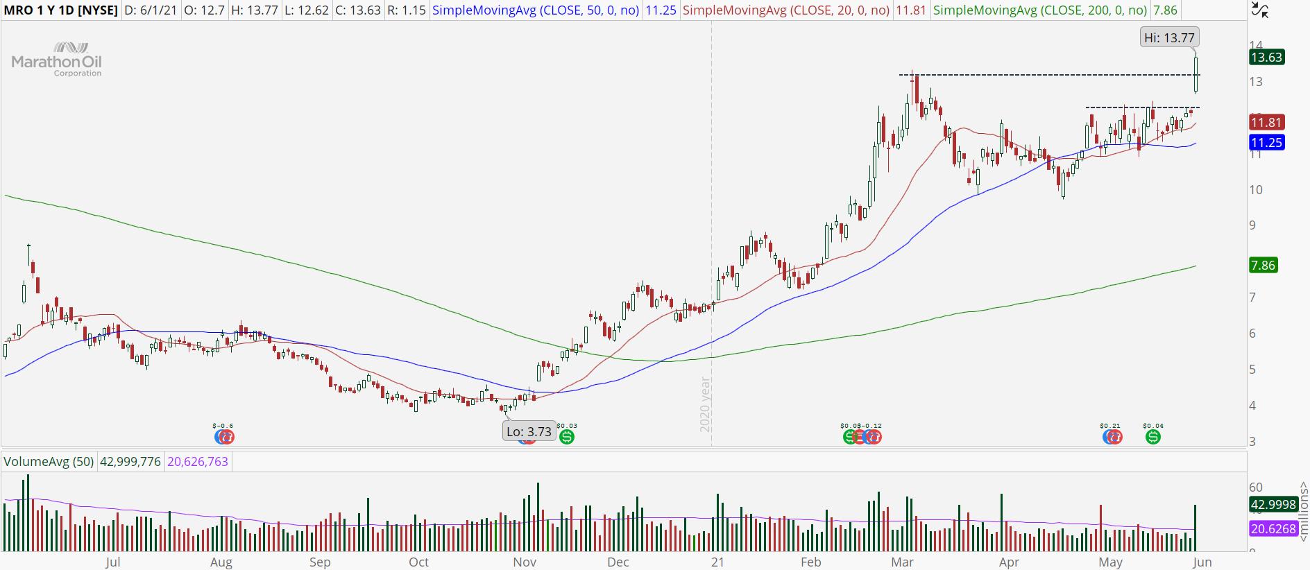 Marathon Oil (MRO) stock chart with bullish breakout