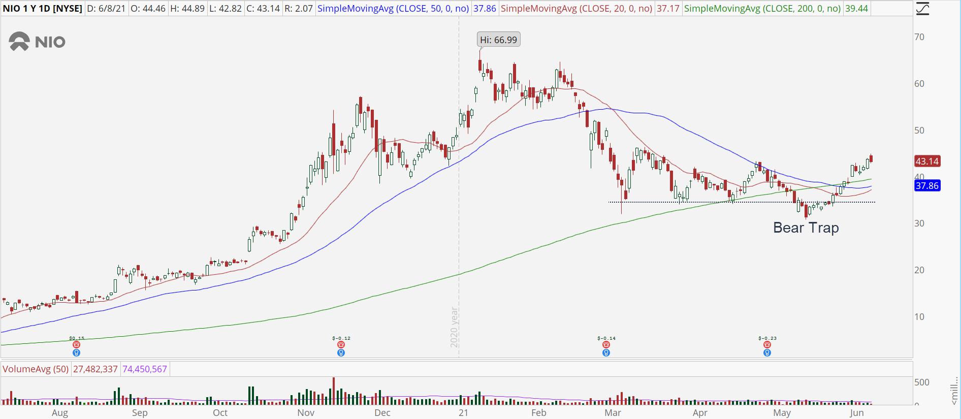 Nio (NIO) daily stock chart with bear trap pattern.