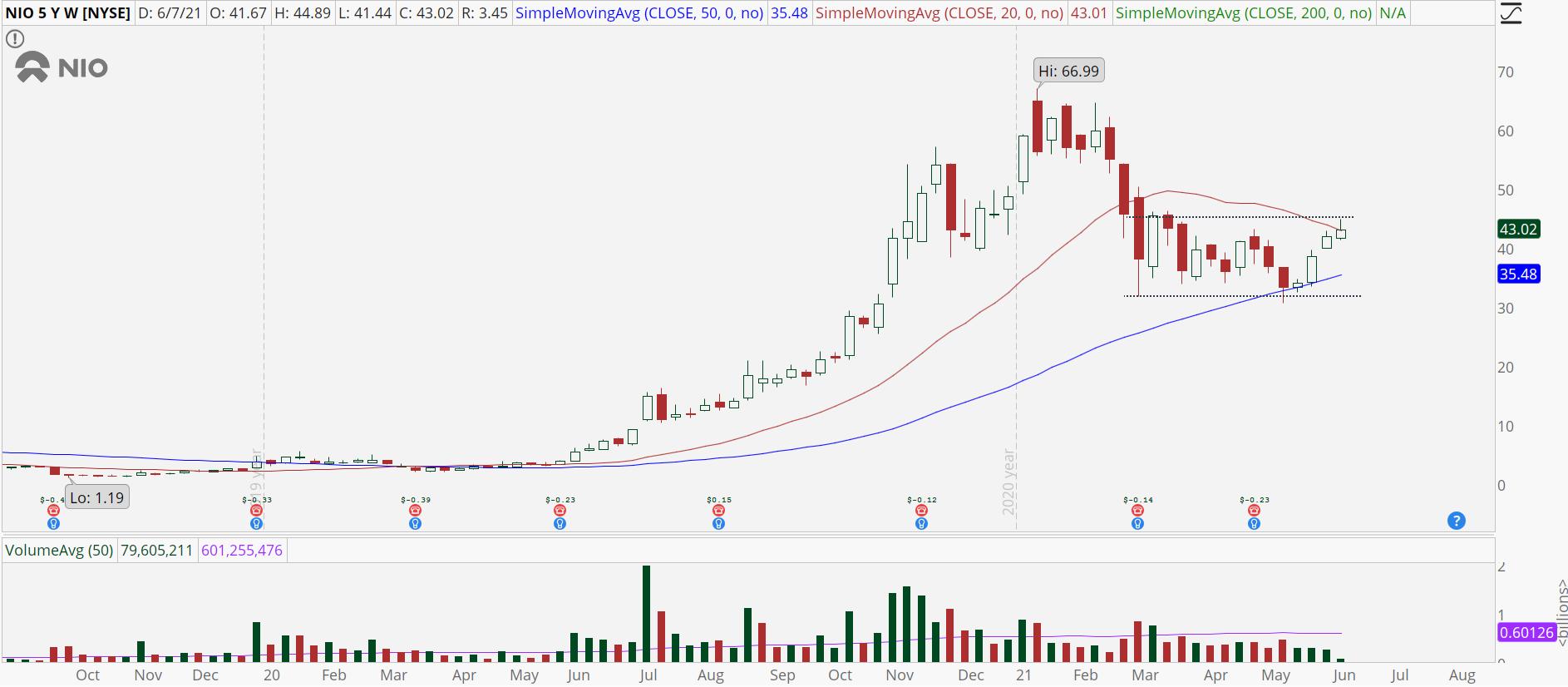 Nio (NIO) weekly stock chart with trading range.