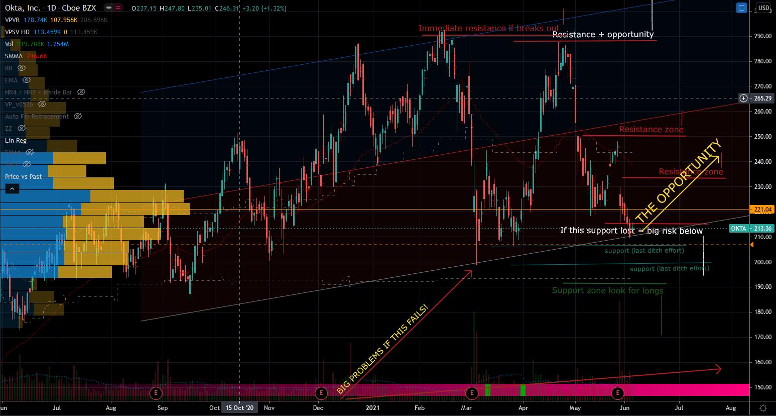 Hot Stocks: Okta (OKTA) Stock Chart Showing Swing Trade Opportunity