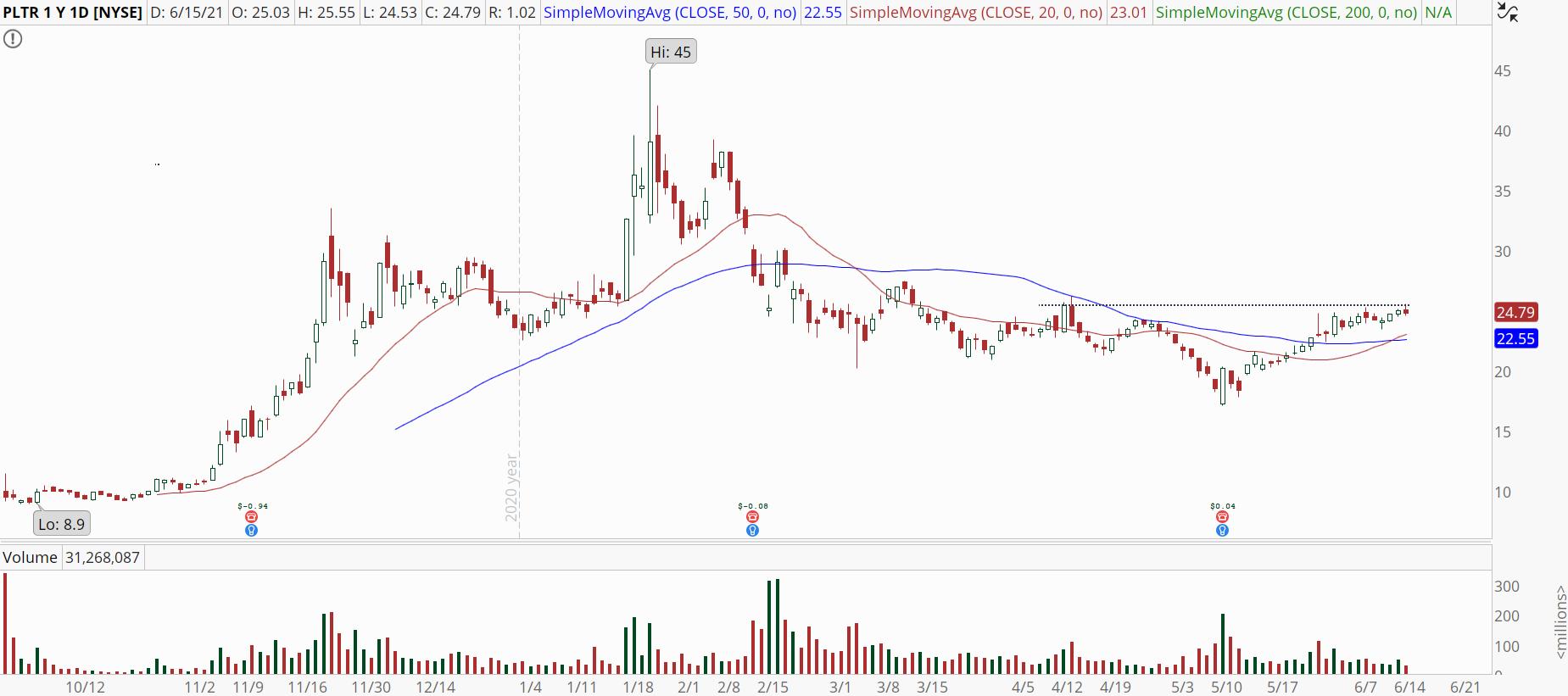 Palantir (PLTR) stock chart with potential bullish breakout