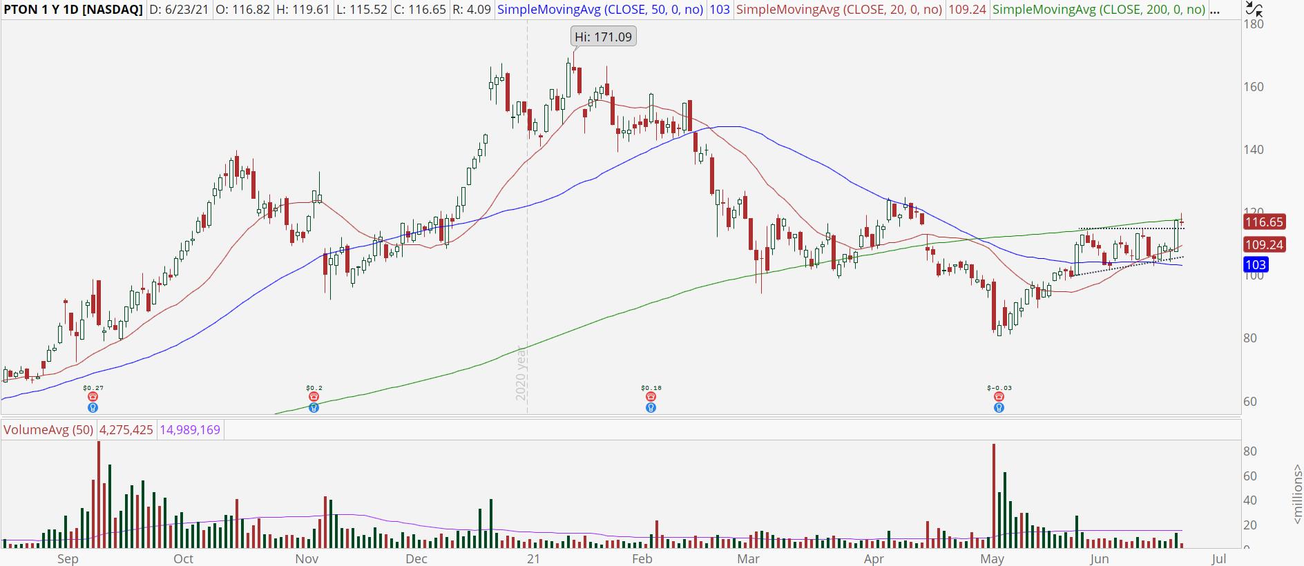 Peloton (PTON) stock chart with bullish breakout