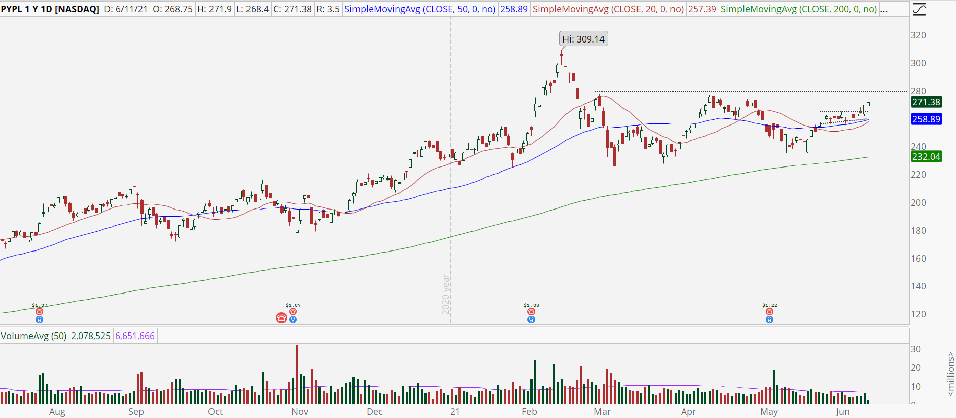 Paypal (PYPL) stock chart with high base breakout