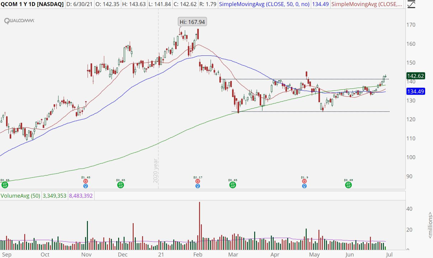 Qualcomm (QCOM) stock with double bottom pattern