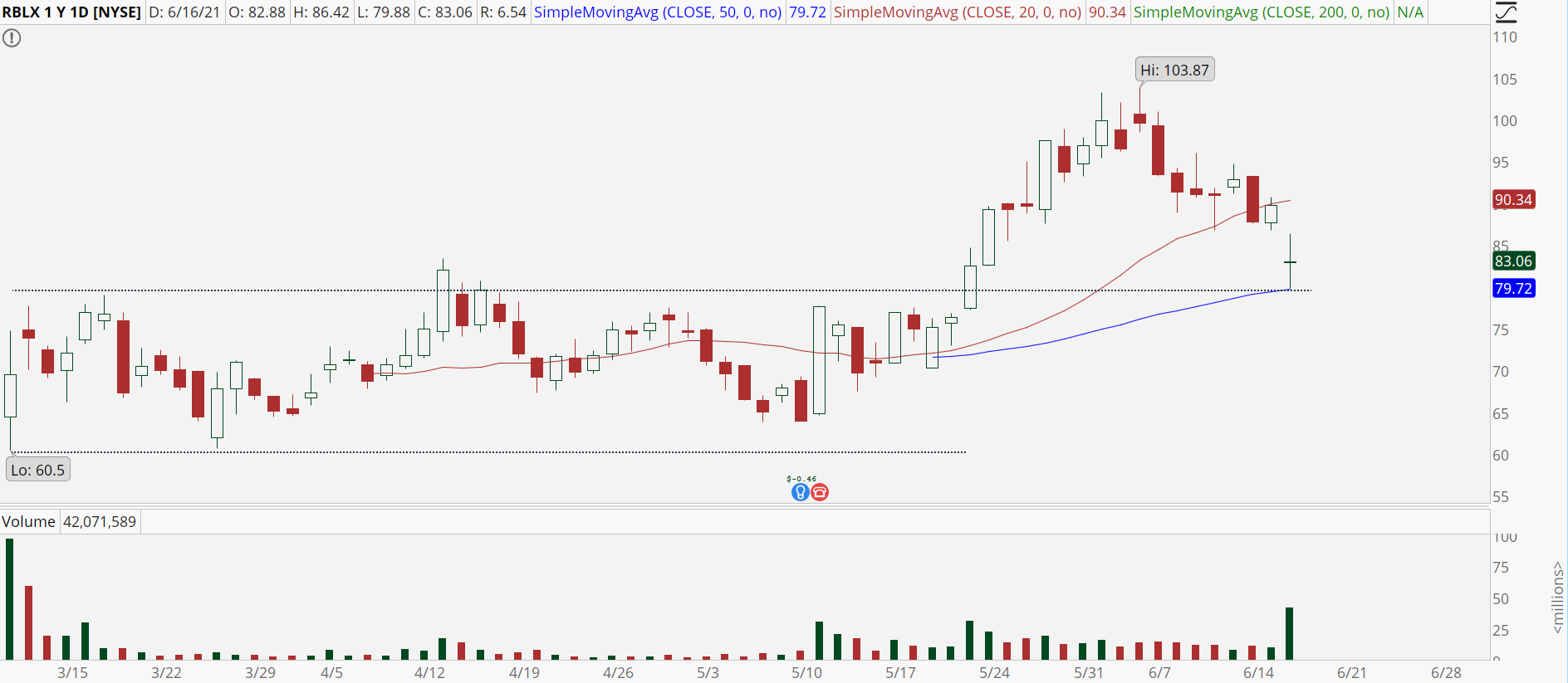 Roblox (RBLX) stock chart with key support test.