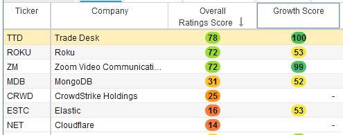 Overall stock score