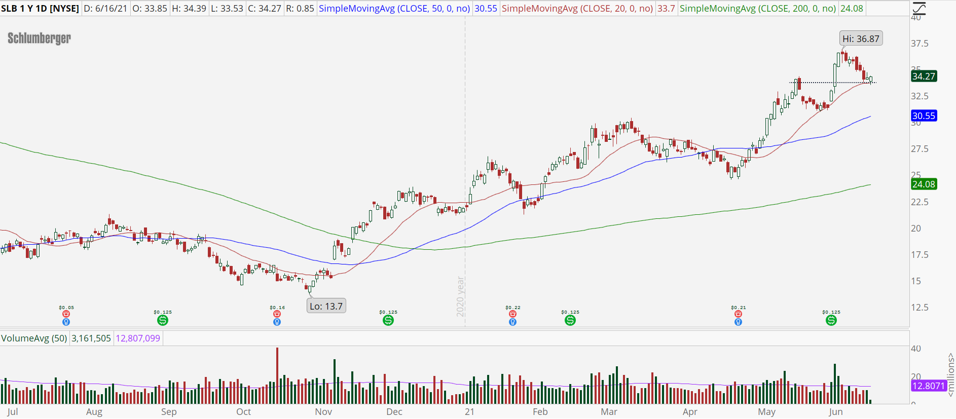 Schlumberger (SLB) stock chart with bull retracement pattern