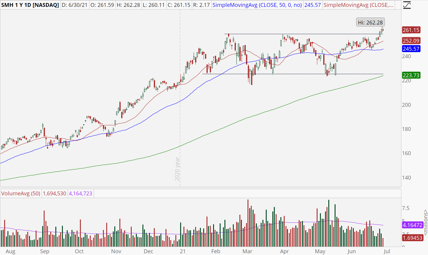 Market Vectors Semiconductor ETF (SMH) with bullish breakout