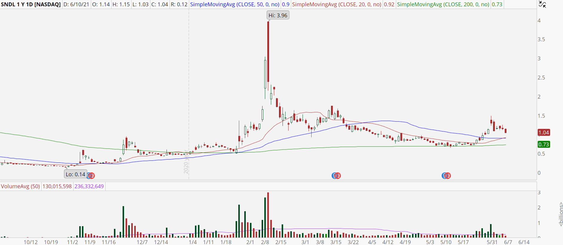 Sundial Growers (SNDL) chart with potential trend reversal