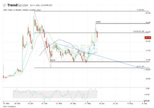 Top stock trades for SOFI